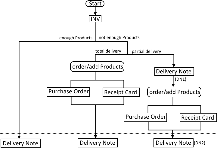 MultiWarehouses - Invoice-Delivery Notes process